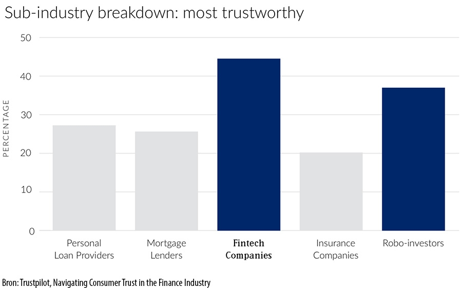 Sub-industry breakdown: most trustworthy