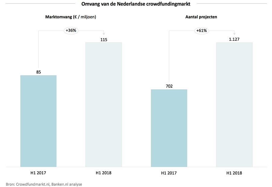 Omvang van de Nederlandse crowdfundingmarkt