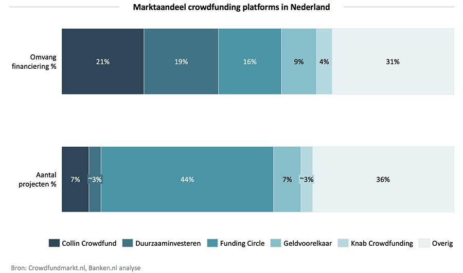 Marktaandeel crowdfunding platforms in Nederland
