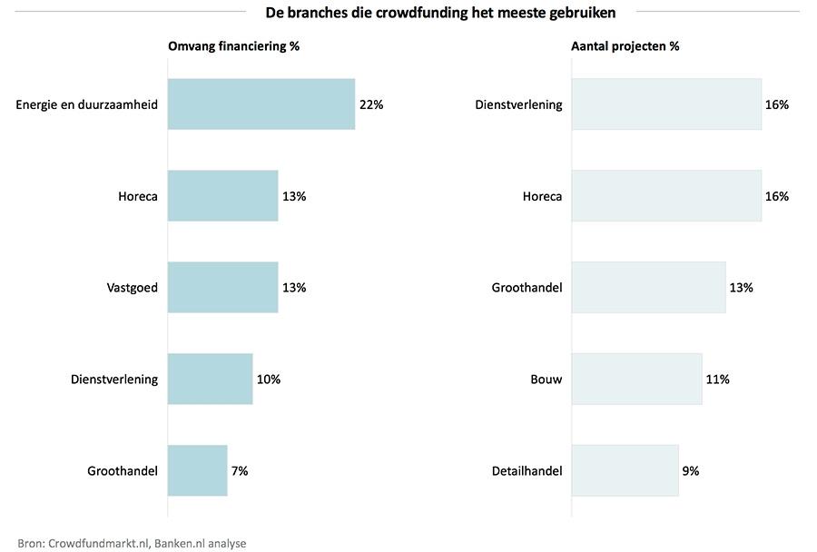 De branches die crowdfunding het meeste gebruiken