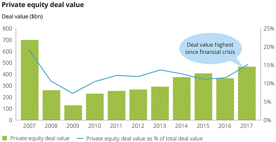 Private equity deal value