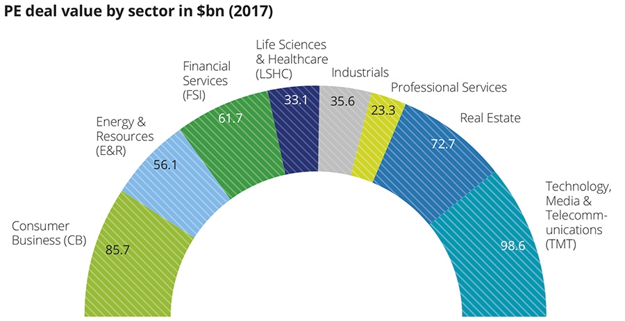 PE deal value by sector in billion