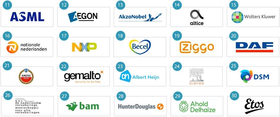 Nederlands Merk Bankstellen.Zeven Financials In Top 50 Meest Waardevolle Nederlandse