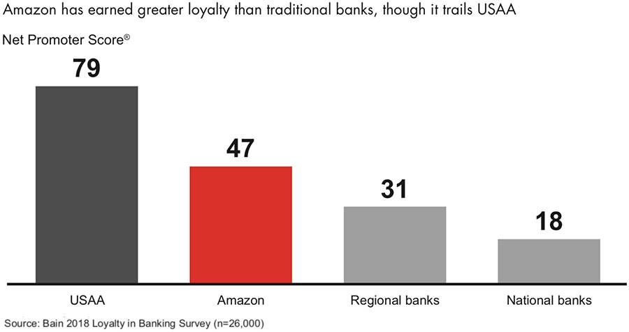 Amazon has earned greater loyalty than traditional banks, though it trails USAA