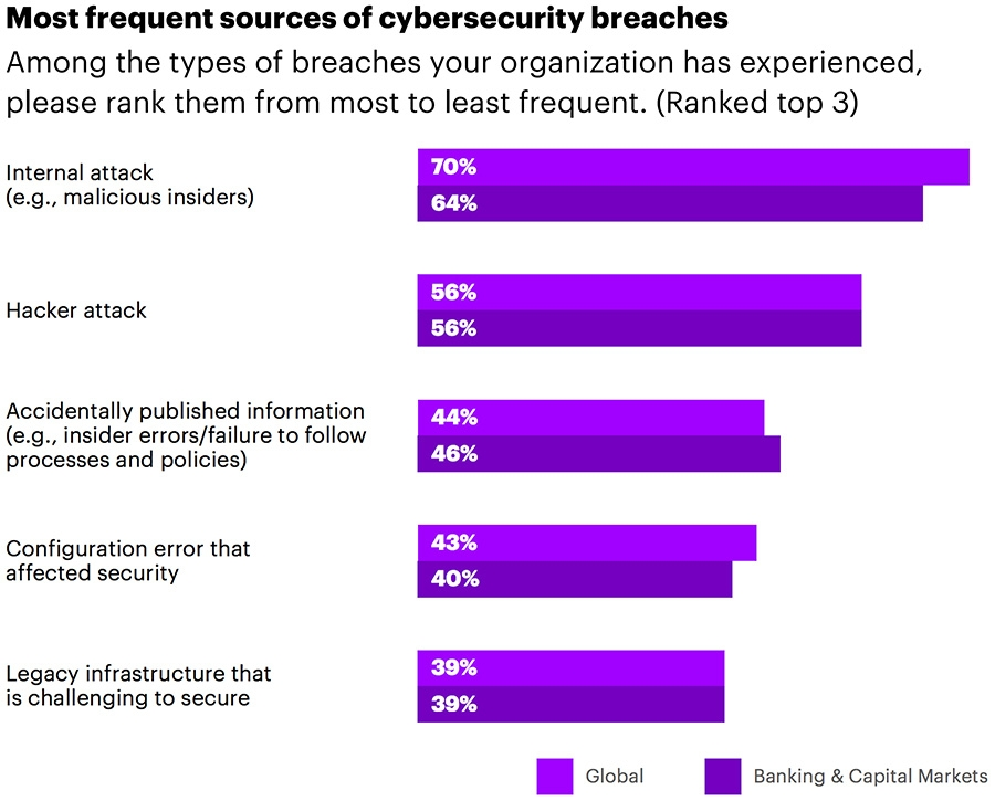 Most frequent sources of cybersecurity breaches