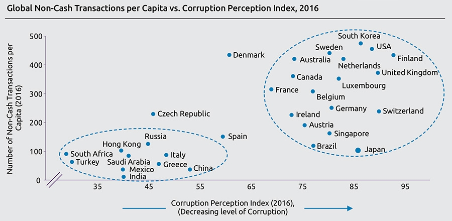 Global Non-Cash Transactions per Capita vs. Corruption Perception Index