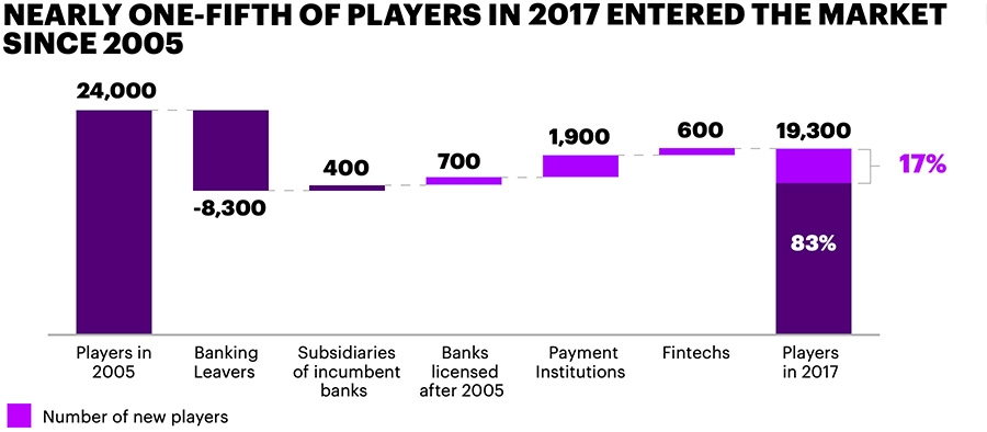 Nearly one-fifth of players in 2017 entered the market since 2005