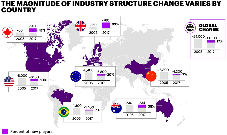 The magnitude of industry structure change varies by country