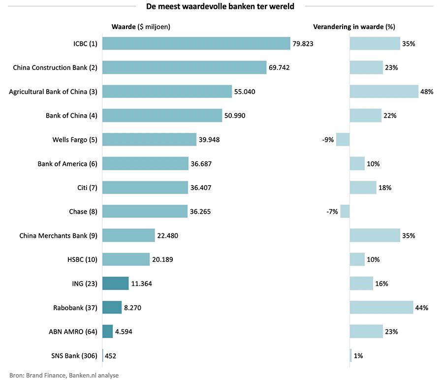 Grootste Banken Ter Wereld.Ing Bij 25 Meest Waardevolle Bankmerken Ter Wereld