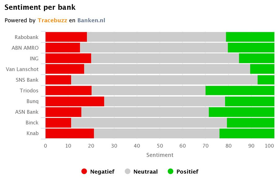 Sentiment NL Banken