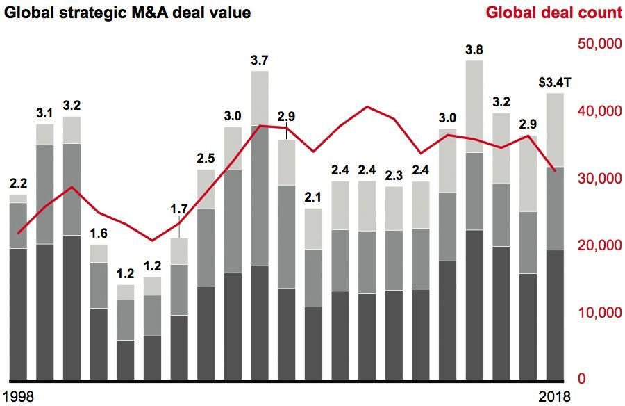Global strategic M&A deal value