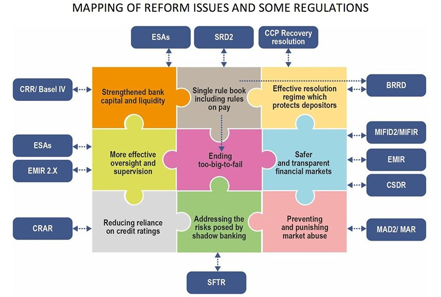 Mapping of reform issues and some regulations