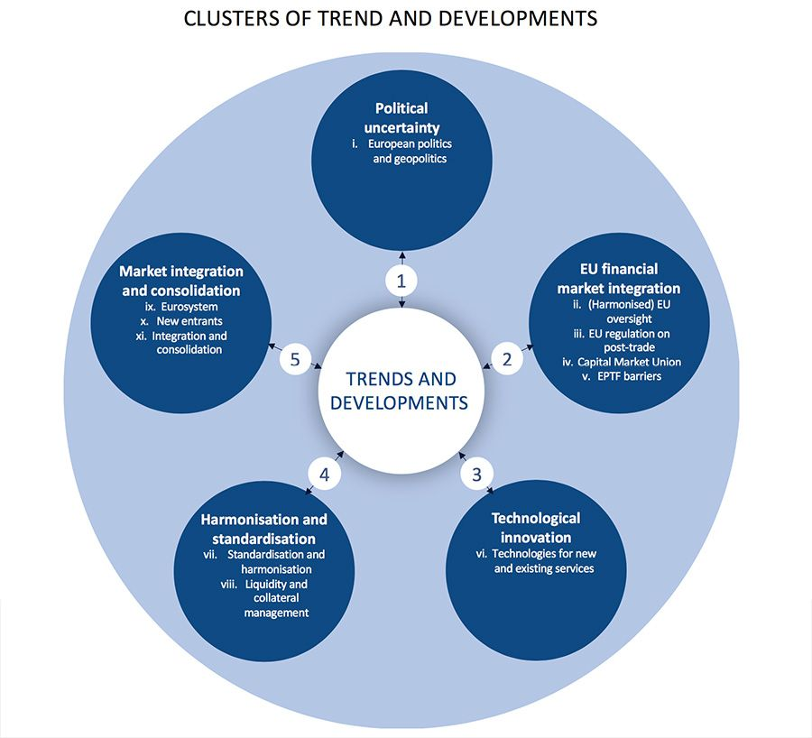 Clusters of trends and developments