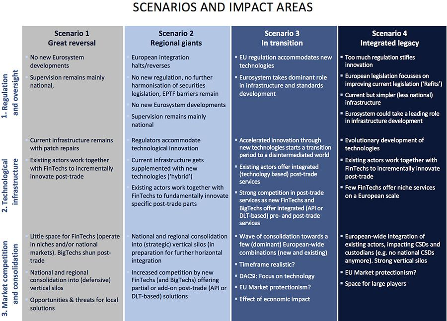 Scenarios and impact areas