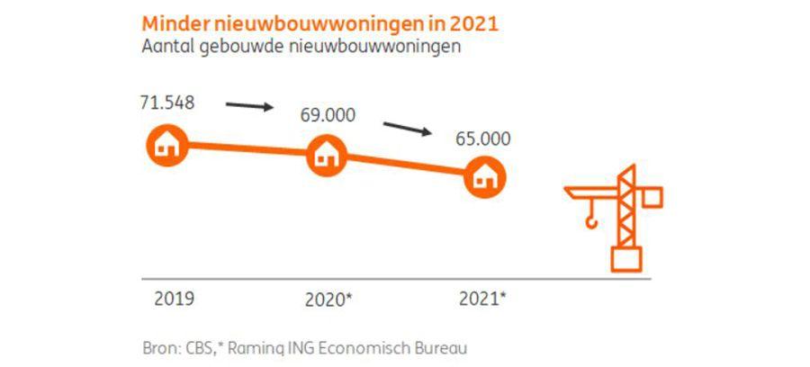 Minder nieuwbouwoningen 2021