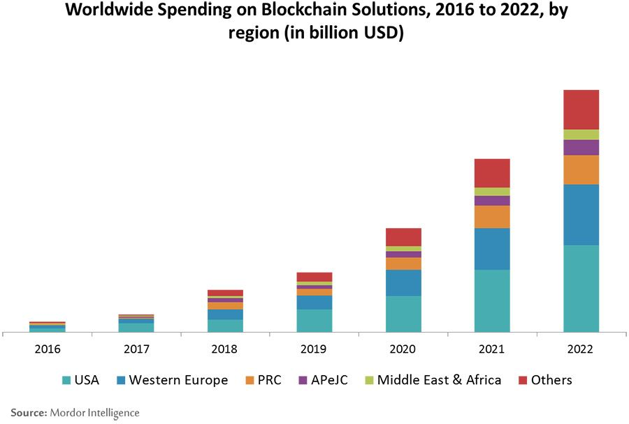 Worldwide Spending on Blockchain Solutions, 2016 to 2020, by region