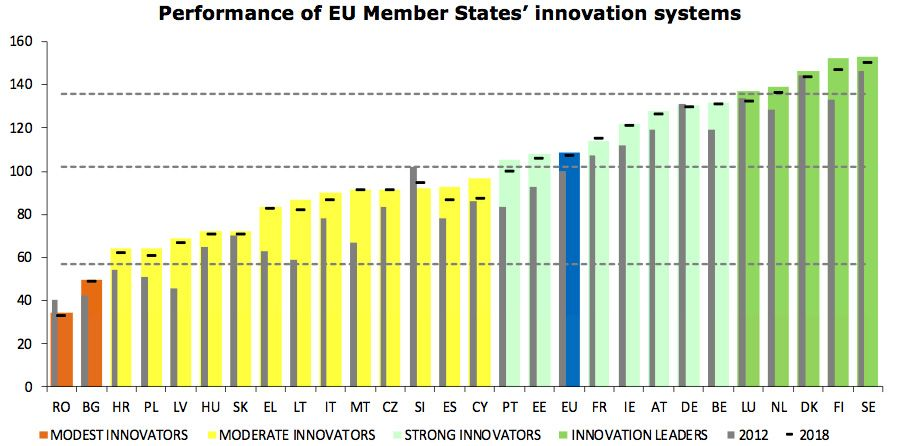Performance of EU Member Stages innovation systems