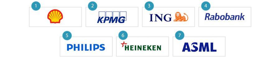 De top-7 waardevolle Nederlandse merken