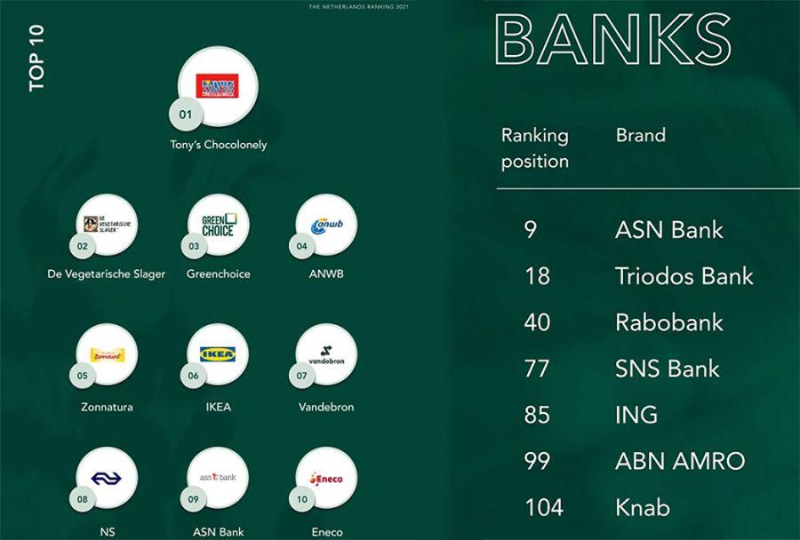 ASN Bank uitgeroepen tot duurzaamste bank van Nederland
