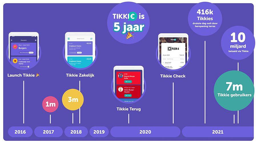 Tikkie trakteert heel Nederland op een chocoladereep