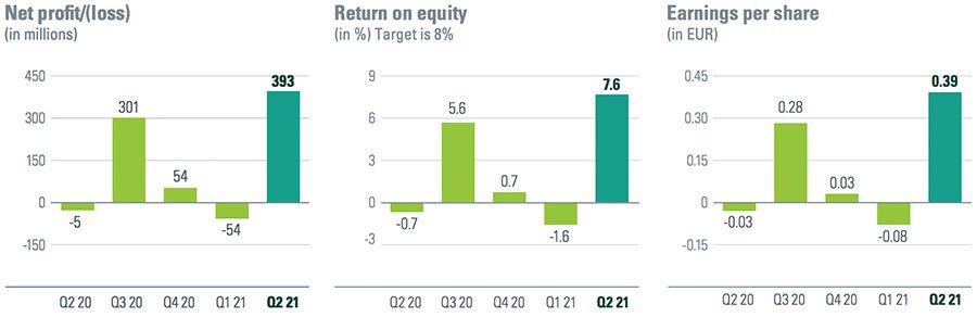 ABN AMRO ziet winst na magere periode weer groeien