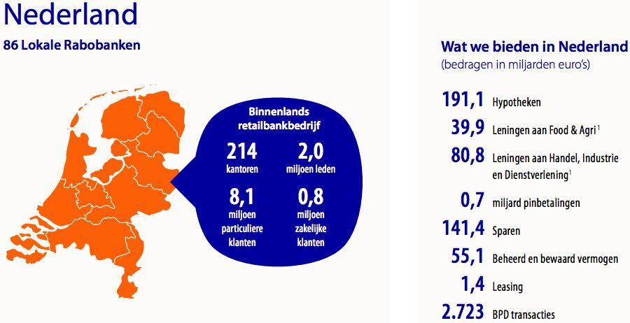 Nederland 86 lokale banken