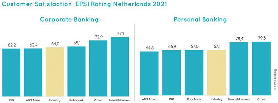 Klanttevredenheidsindex Nederlandse banken