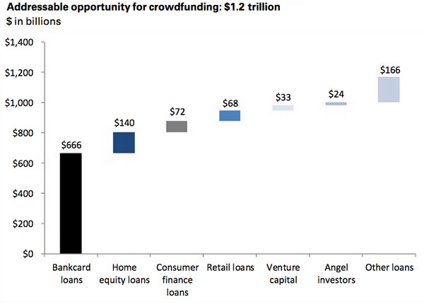 Addressable opportunity for crowdfunding