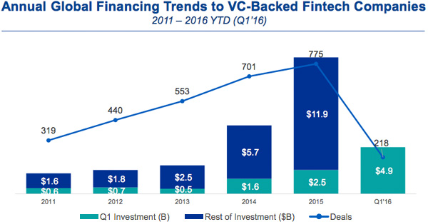 Annual Global Financing Trends to VC-Backed Fintech Companies