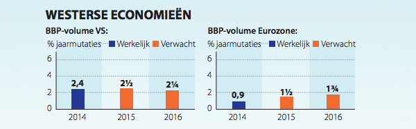 BPP volume VS en Eurozone