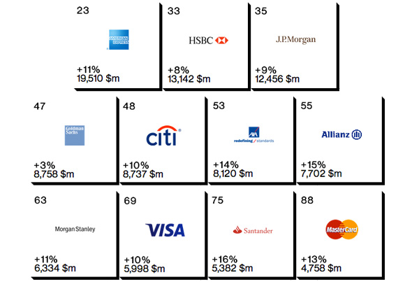 Banken in Best Global Brands ranking