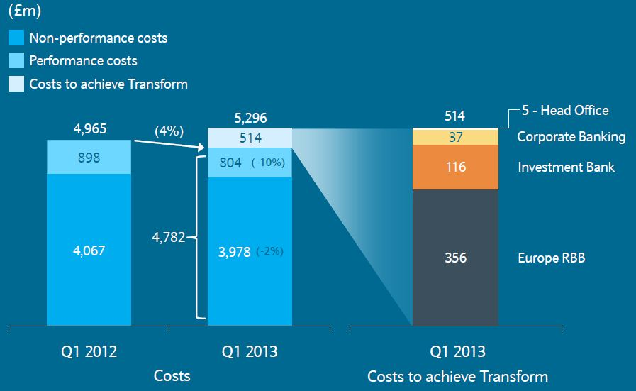 Barclays - Cost analysis