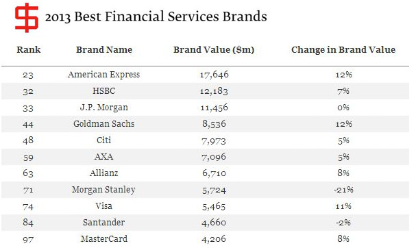 Best Financial Services Brands