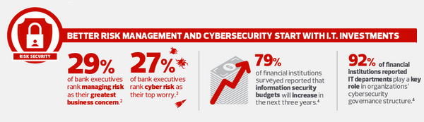 Better Risk Management and cybersecurity start with IT investments