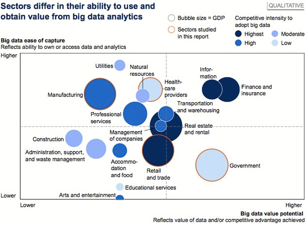 Big Data Analytics per Sector