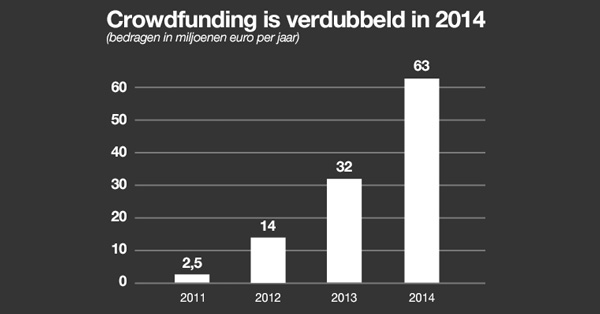 Crowdfunding is verdubbeld in 2014