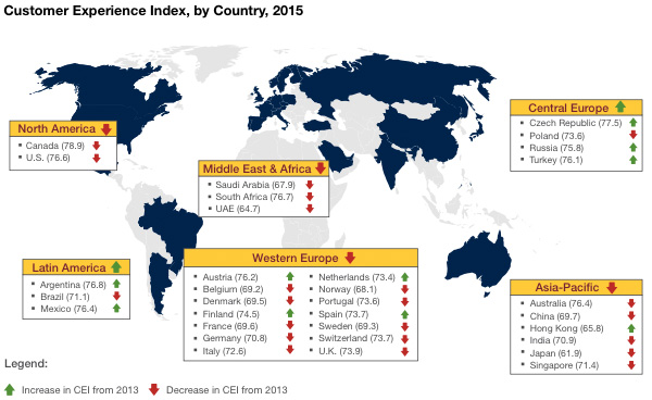 Customer Experience Index, by Country, 2015