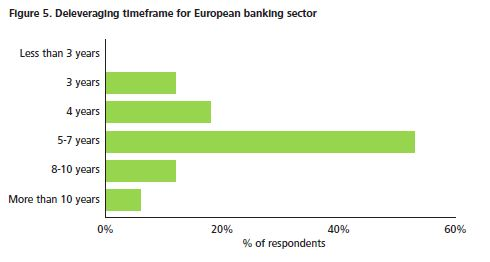 Deloitte Survey 2012 (1)
