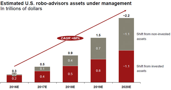 Estimates-US-robo-advisors-assets-under-management