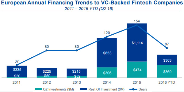European Annual Financing Trends to VC-Backed Fintecht companies