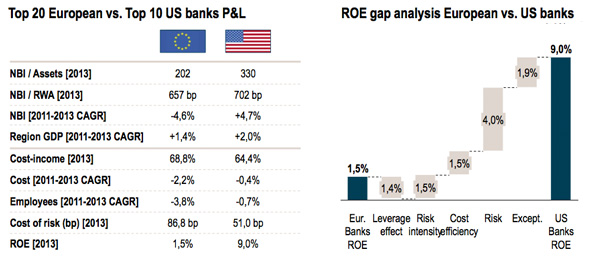European vs US Banks