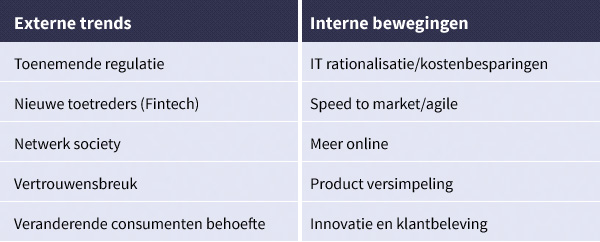 Externe trends vs Interne bewegingen