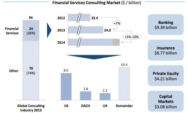 Financial Services Consulting Markt