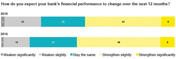 Financial performance banks