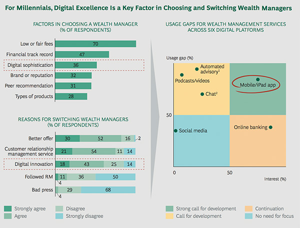 For Millinnials, Digital Excellence is a Key Factor in Choosing and Switching Wealth Managers