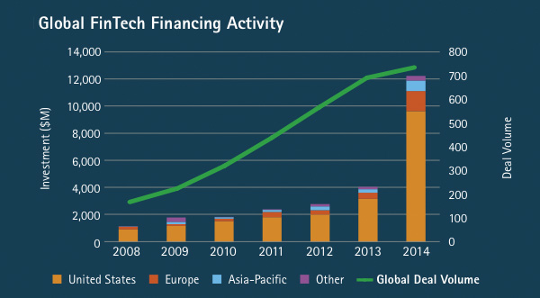 Global-FinTech-Financing-Activity-Per-continent