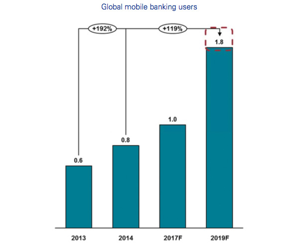 Global mobile banking users