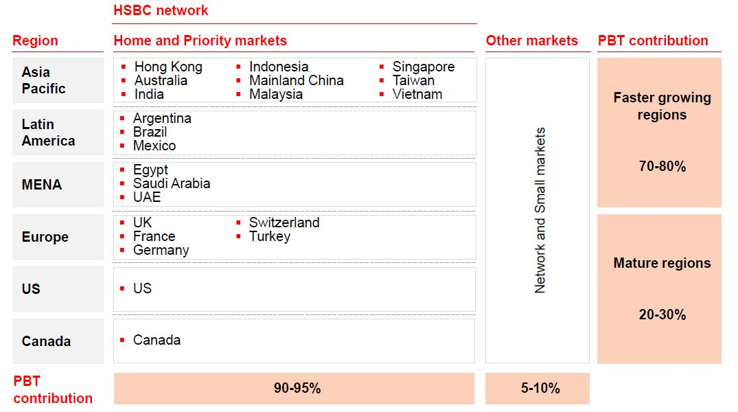 HSBC - Home and Priority Markets
