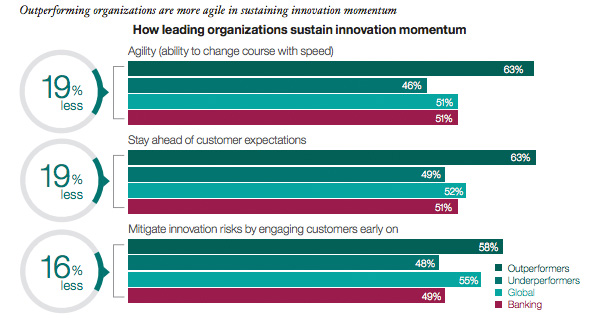 How leading organizations sustain innovation momentum