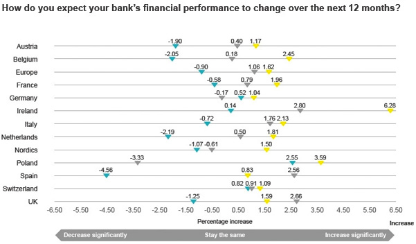 How will your banks financial performance change